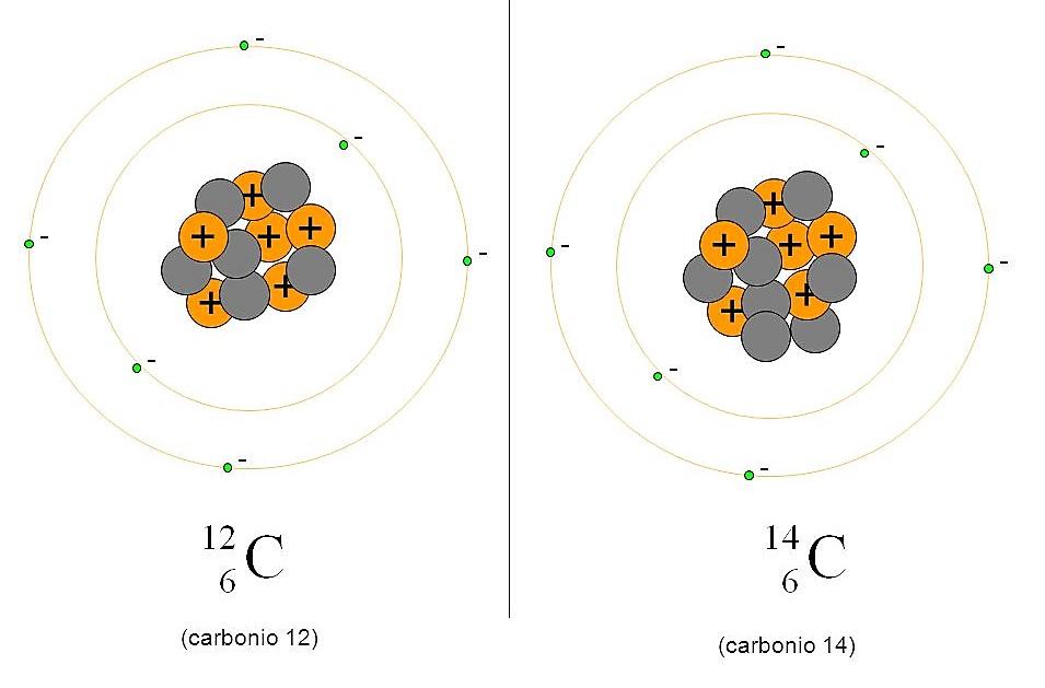 Datazione radiometrica in carbonio