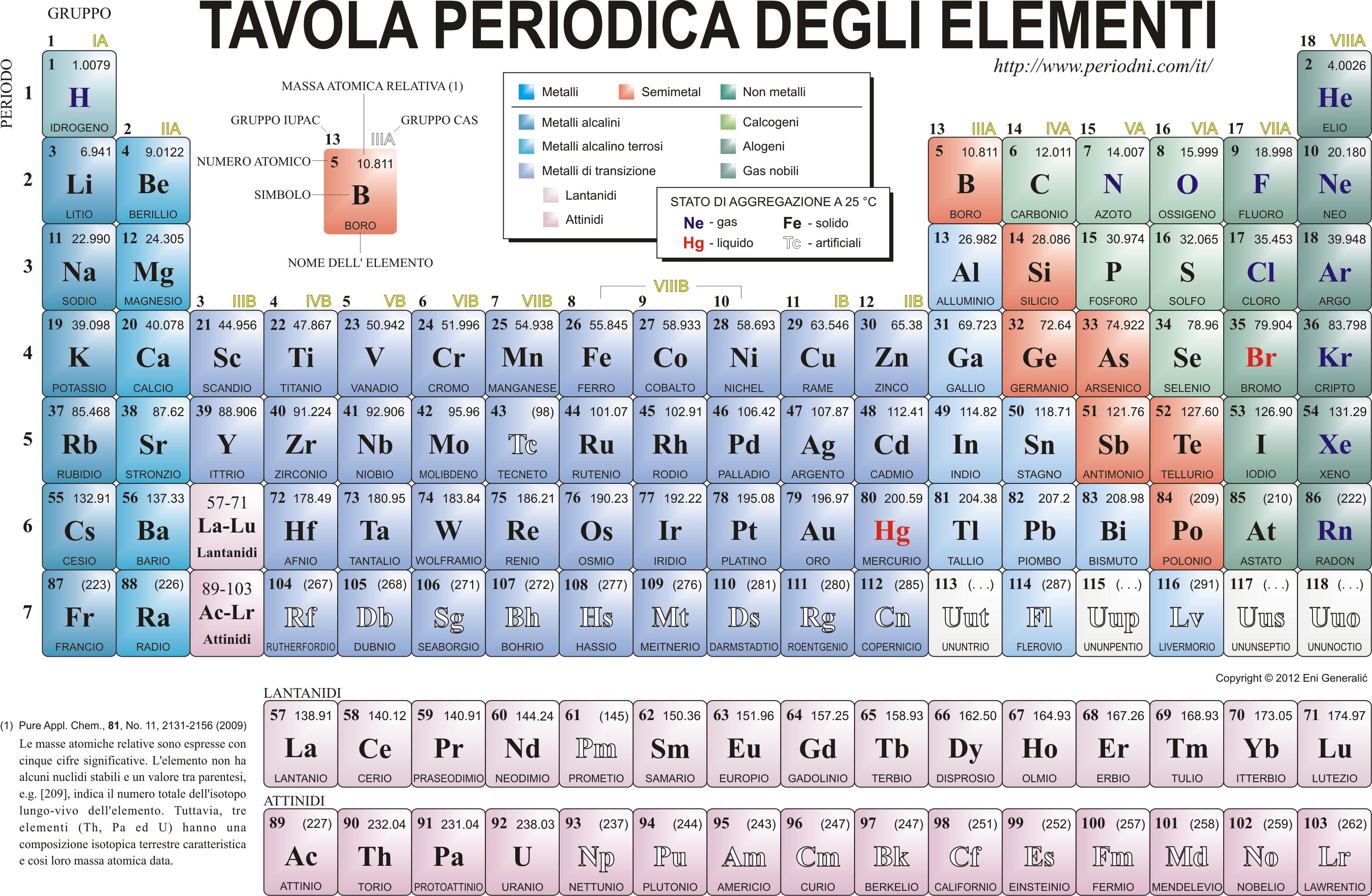 150 anni di chimica
